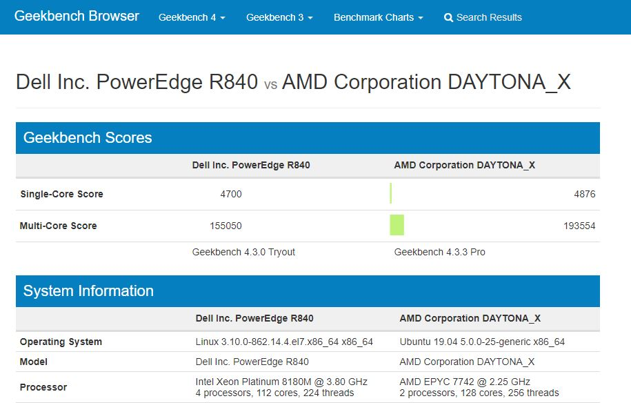 Geekbench 4 Linux Dual AMD EPYC 7742 V Top Quad Intel Xeon Platinum 8180M
