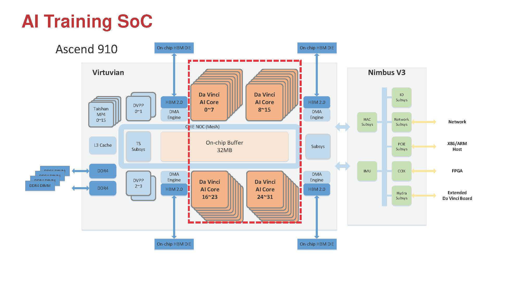 Huawei Ascend 910 AI Training Chip Block Diagram