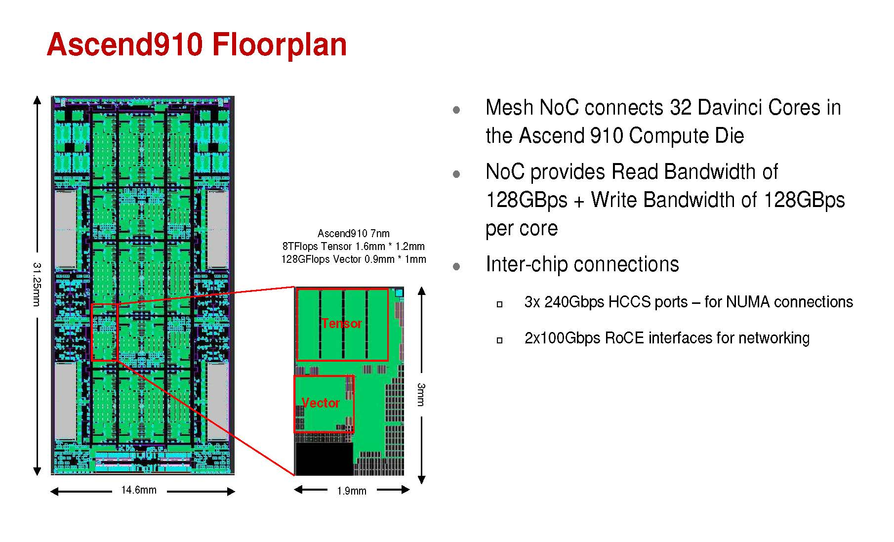 Huawei Ascend 910 AI Training Chip Floorplan