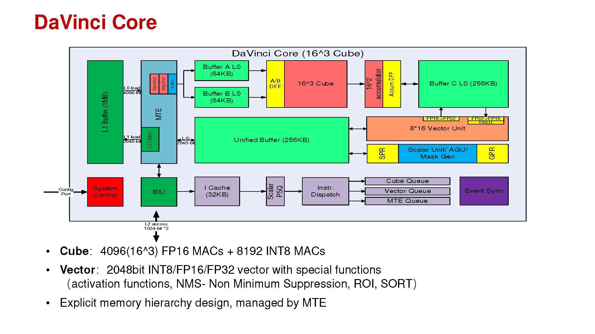 Huawei Davinci Core HC31
