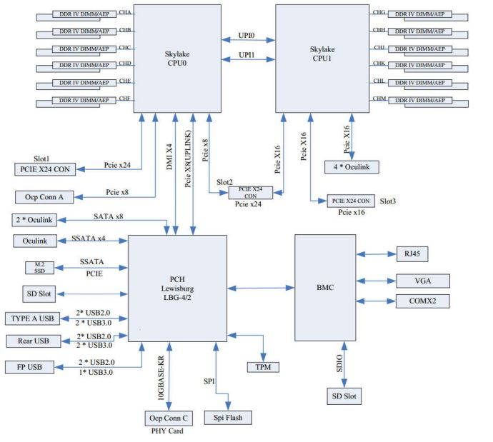 Inspur Systems NF5280M5 Block Diagram