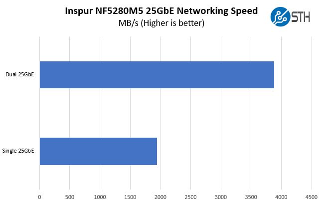 Inspur Systems NF5280M5 Networking Performance