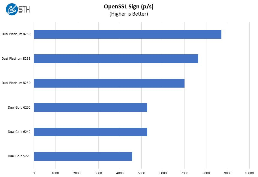 Inspur Systems NF5280M5 OpenSSL Sign Benchmark