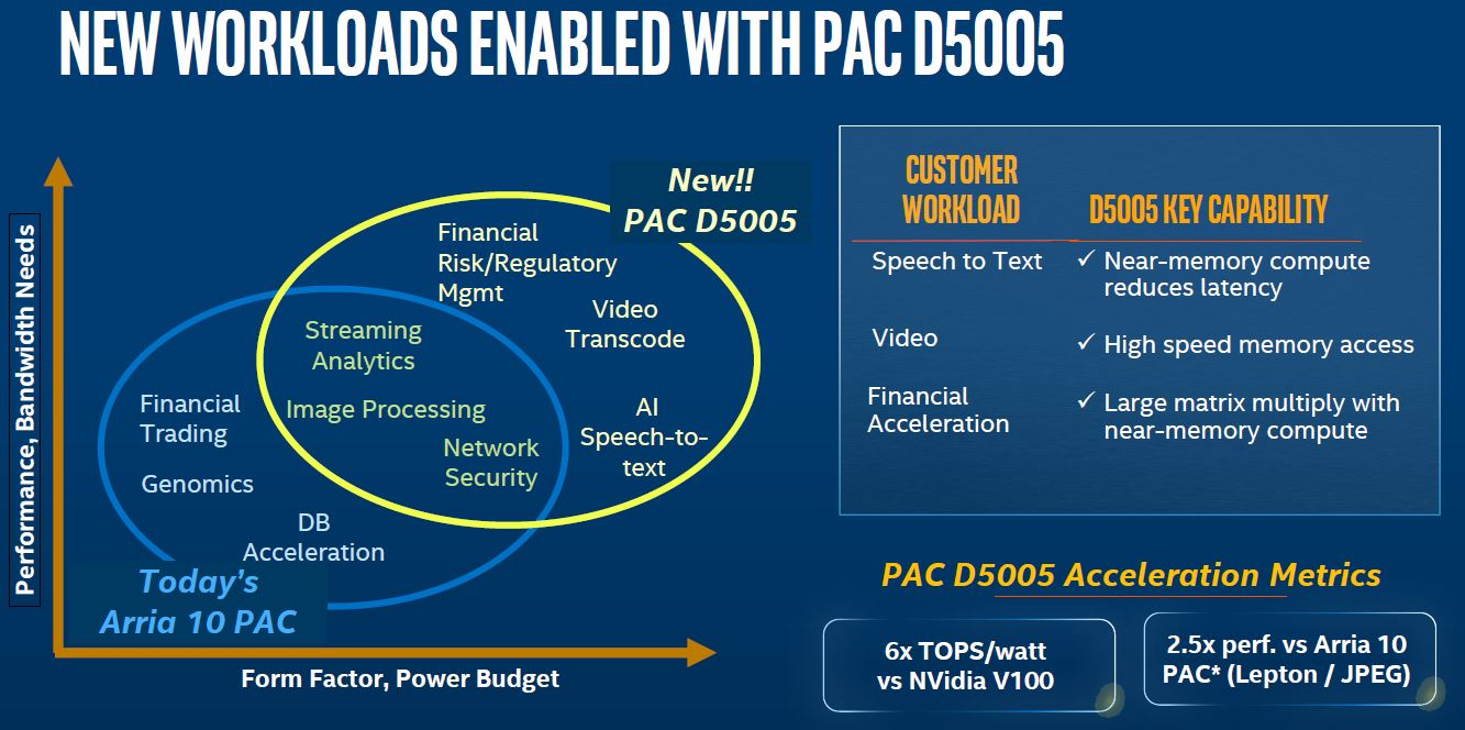 Intel FPGA PAC D5005 Workloads