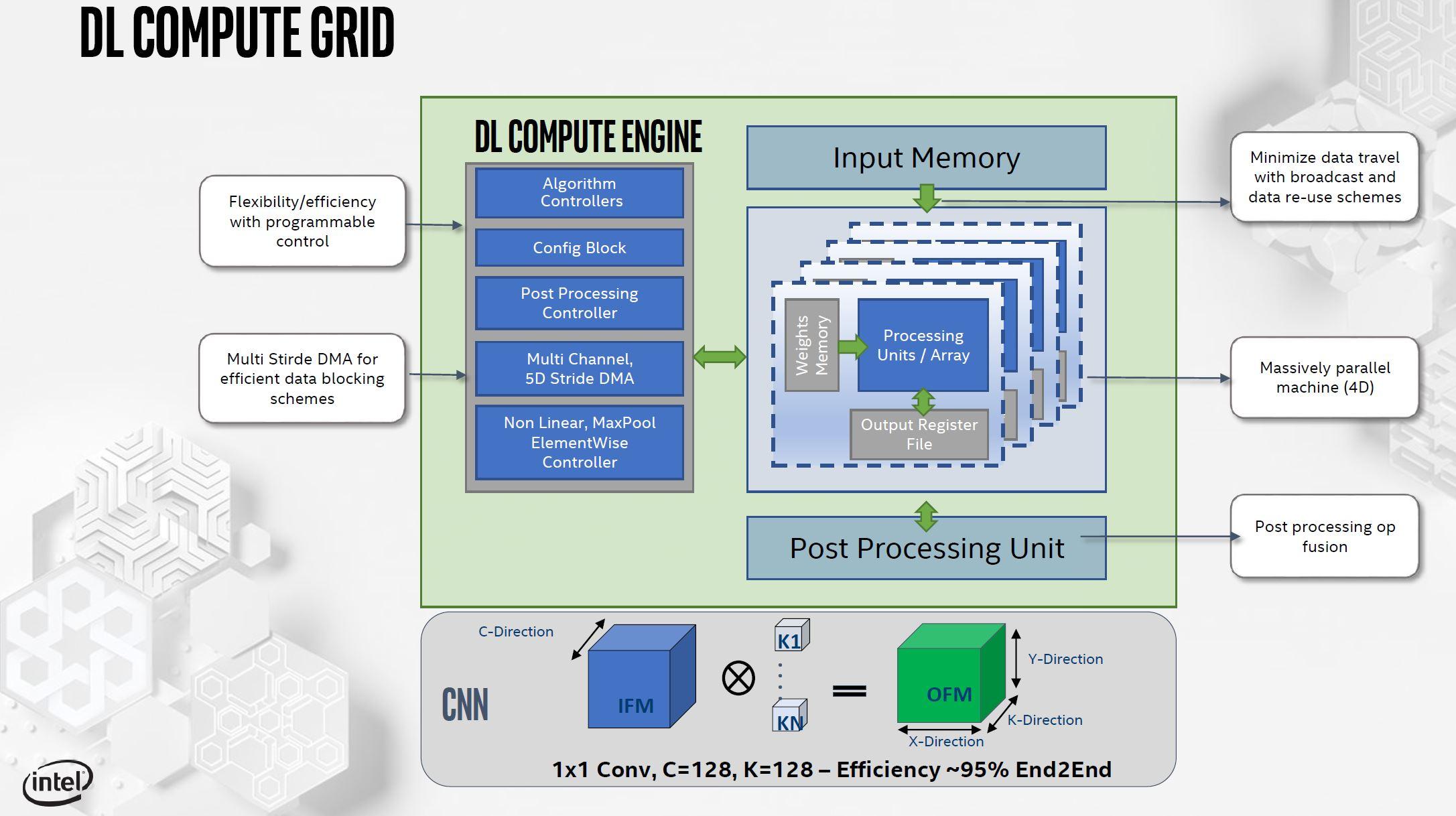 Intel NNP I 1000 Spring Hill DL Compute Grid