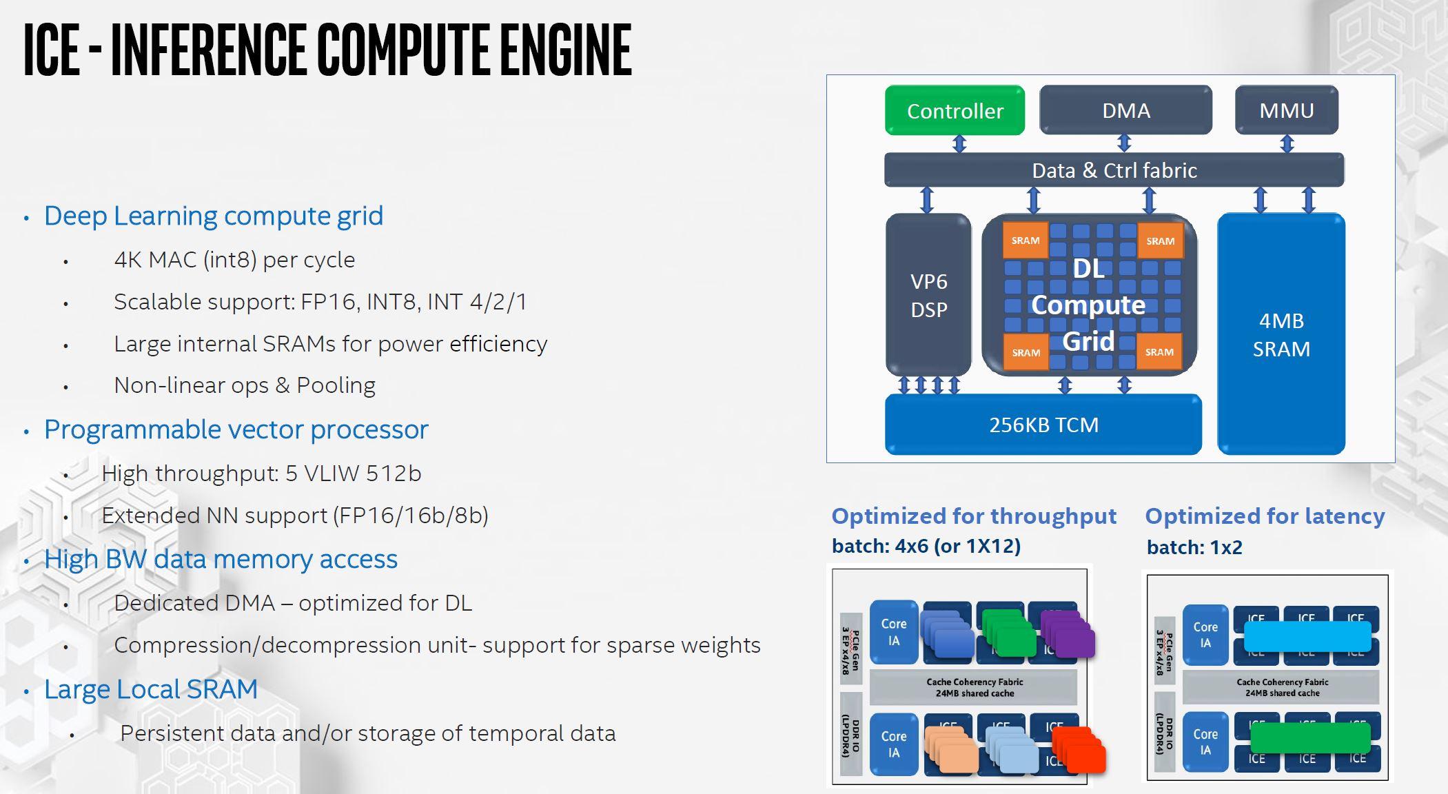 Intel NNP I 1000 Spring Hill ICE