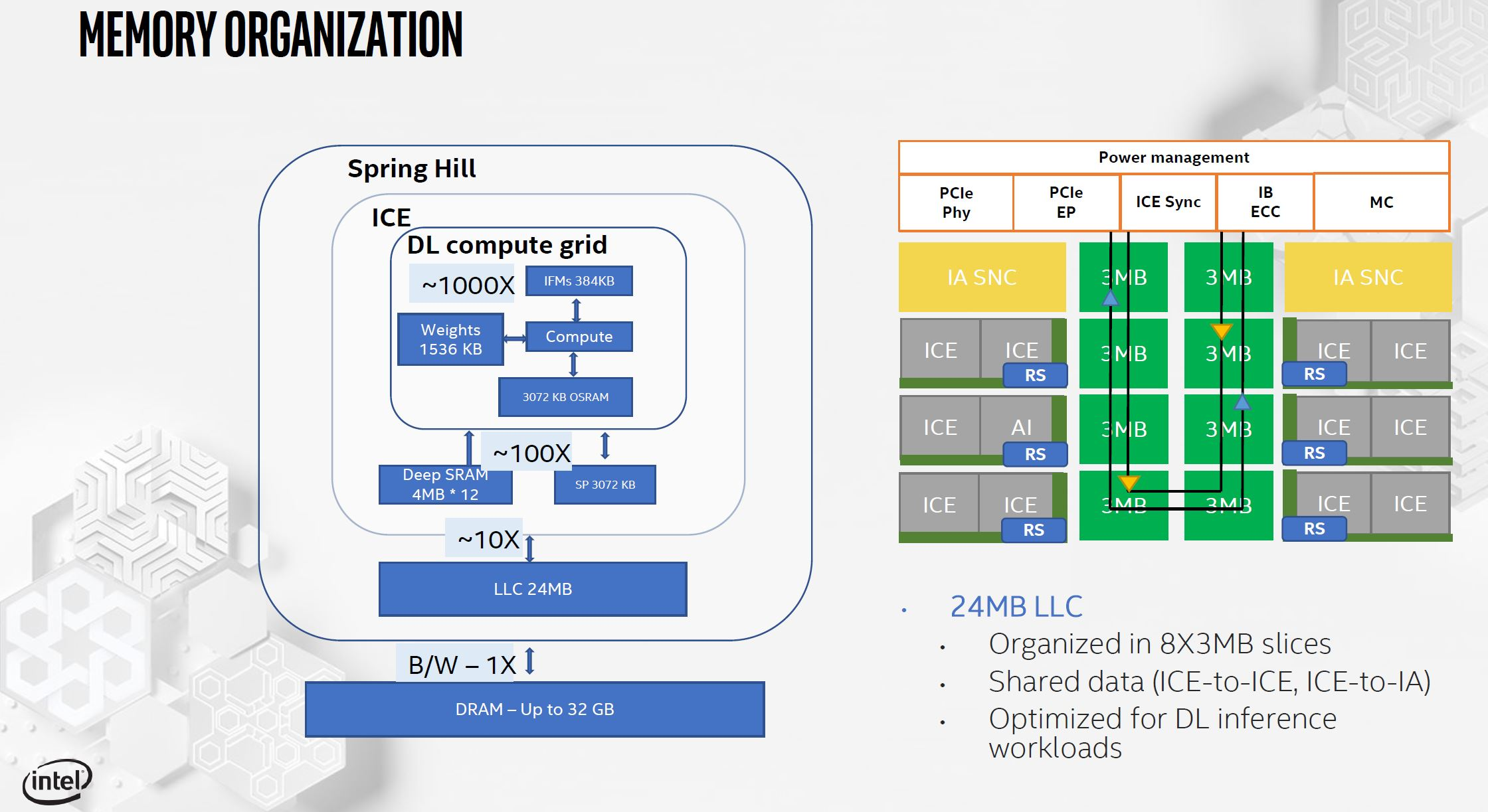 Intel NNP I 1000 Spring Hill Memory Organization