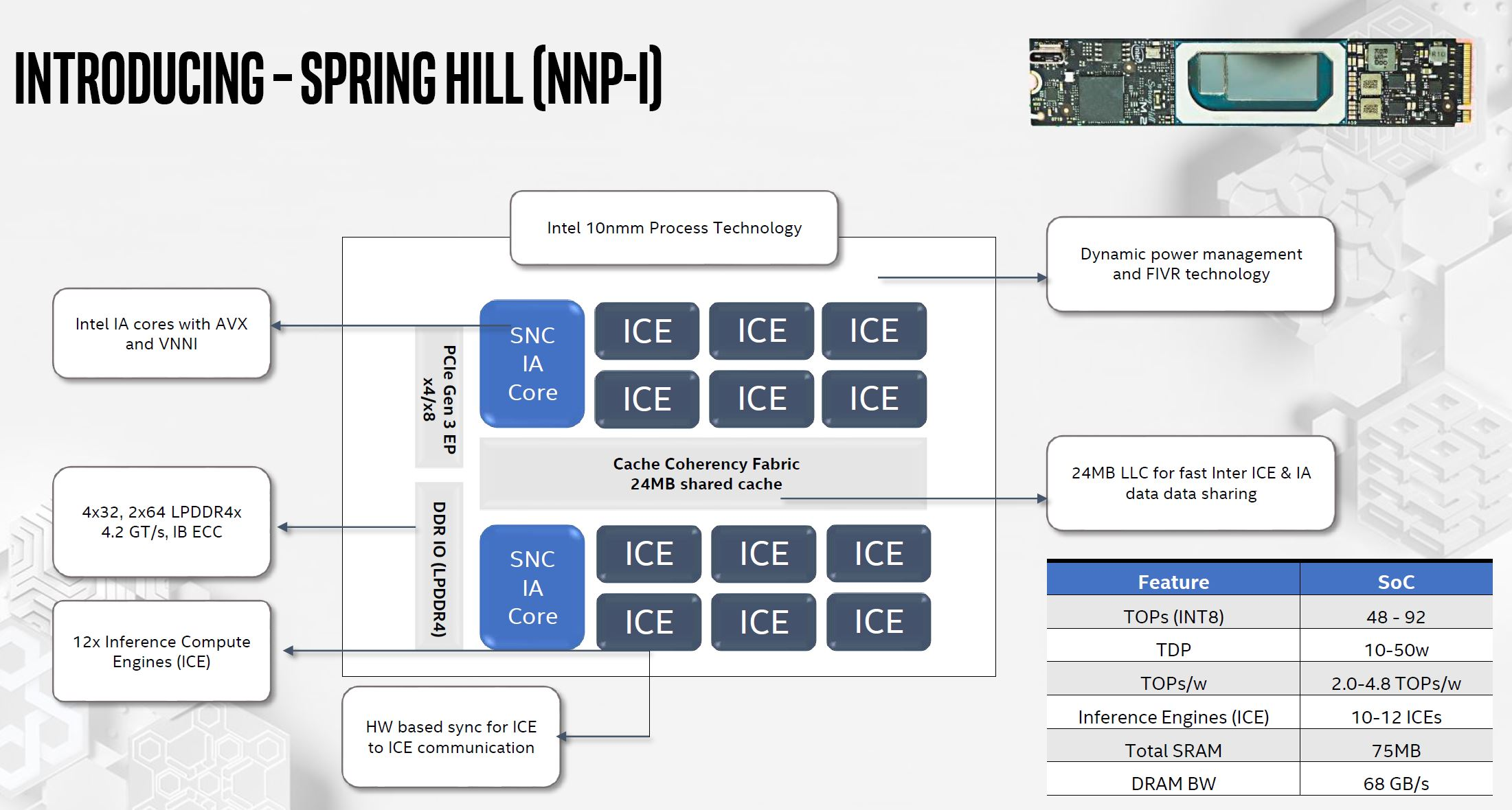 Intel NNP I 1000 Spring Hill Overview
