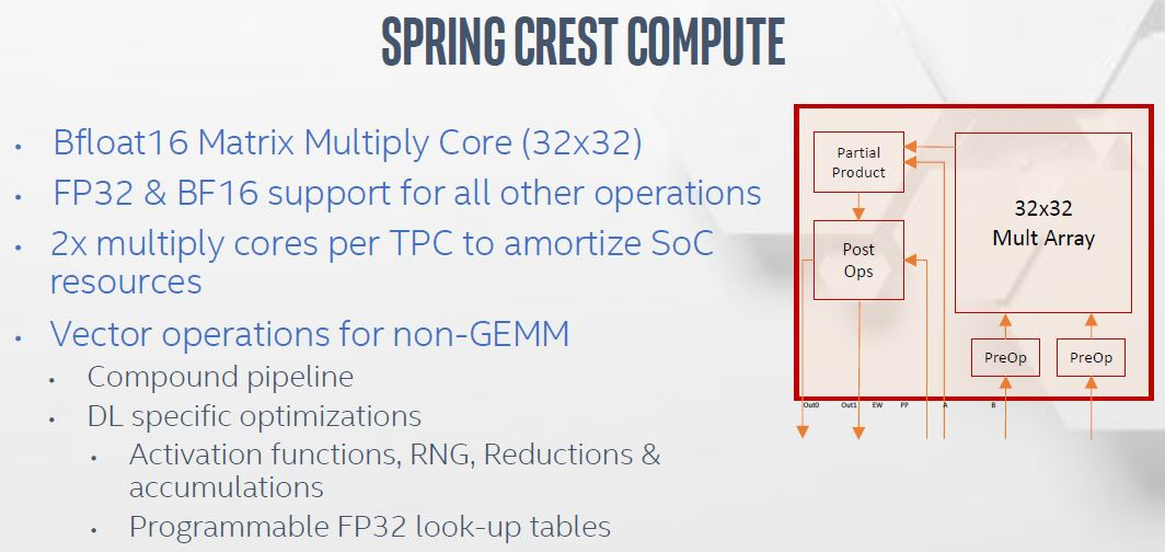Intel NNP T Spring Crest Compute