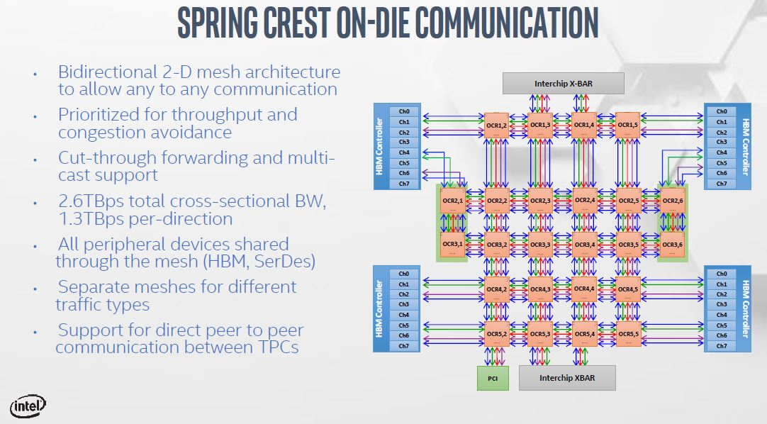 Intel NNP T Spring Crest On Die Communication