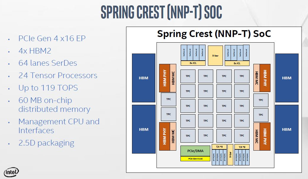 Intel NNP T Spring Crest SoC Overview