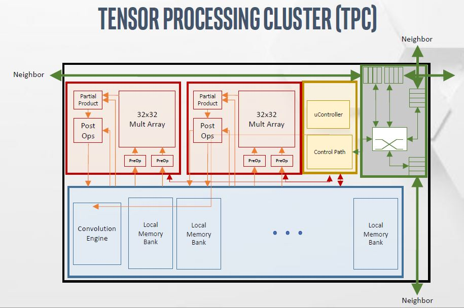 Intel NNP T Spring Crest Tensor Processing Cluster TPC