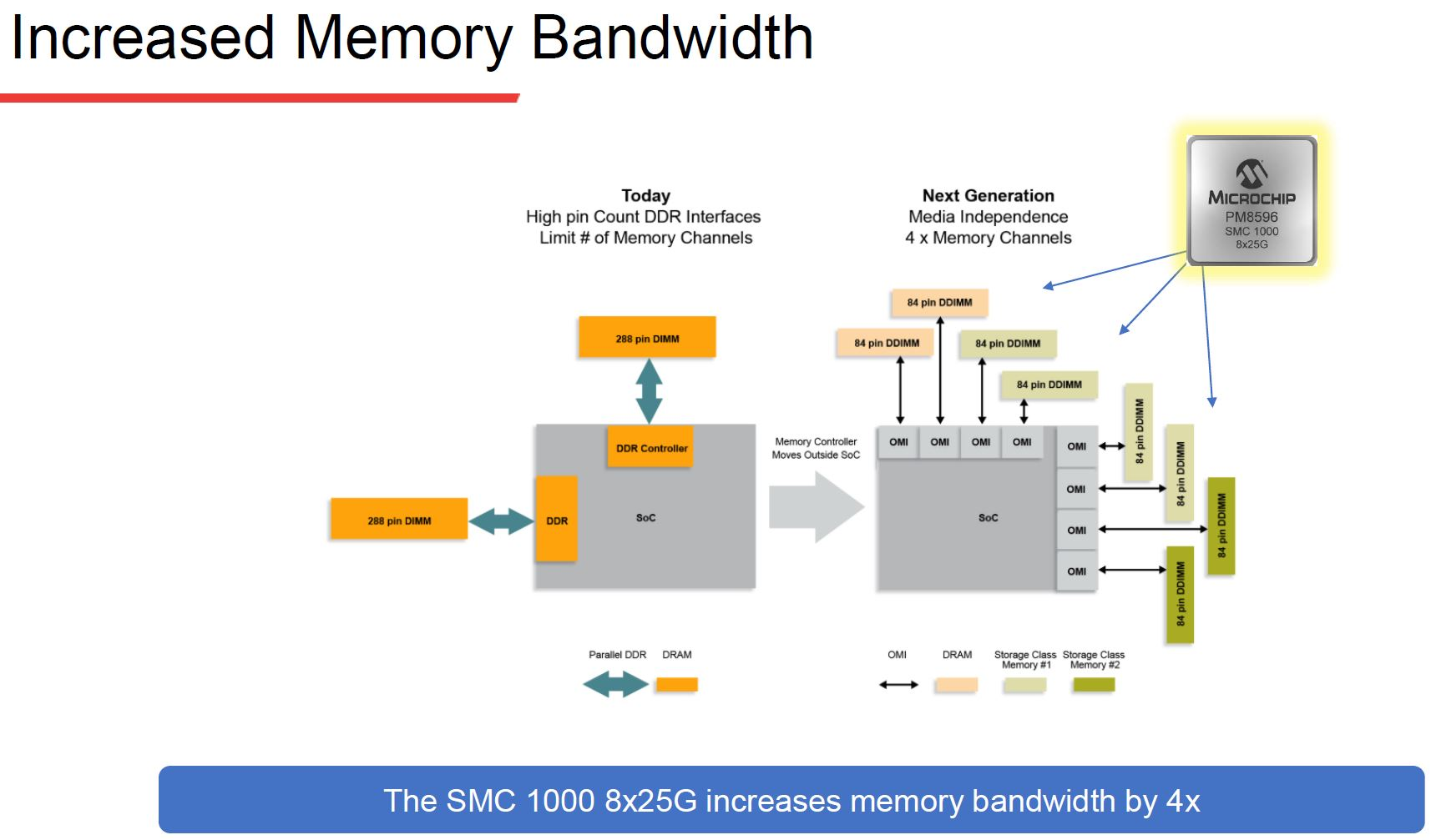 Microchip SMC 1000 For The Serial Attached Memory Future
