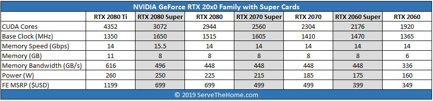 NVIDIA GeForce RTX 20x0 Super Family Update Launch Table