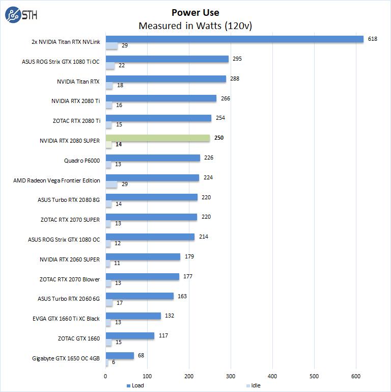 NVIDIA RTX 2080 Super Power