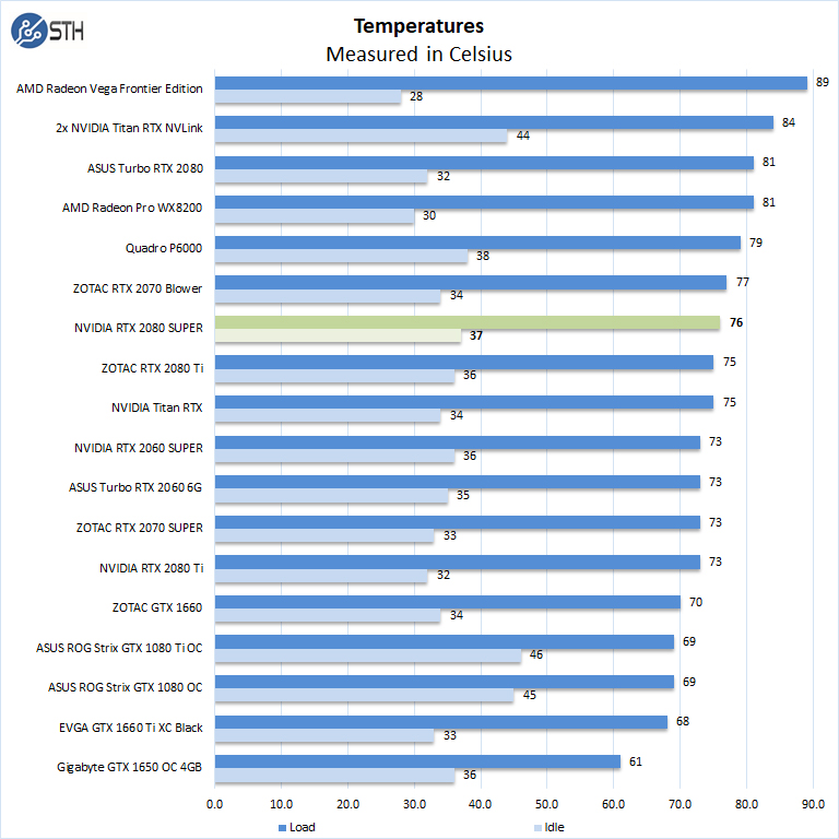 NVIDIA RTX 2080 Super Temperatures