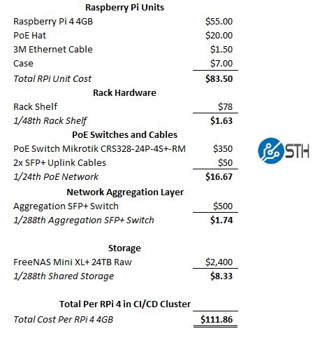 Raspberry Pi 4 4GB Cluster Cost Per Node