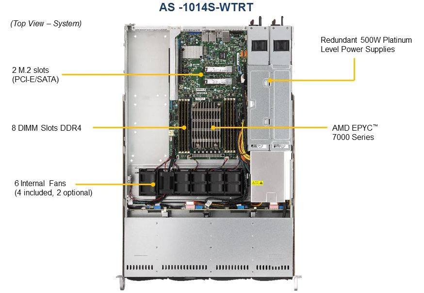 Supermicro AS 1014S WTRT Top Labeled