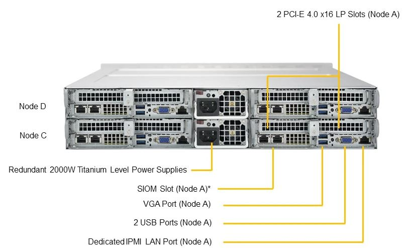 Supermicro AS 2014TP HTR Rear Labeled
