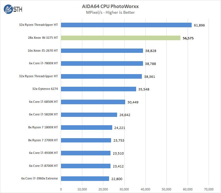 Supermicro X11SPA T AIDA64 CPU PhotoWorxx