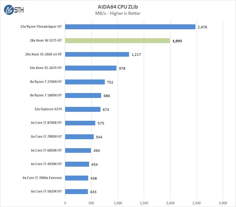 Supermicro X11SPA T AIDA64 CPU ZLib