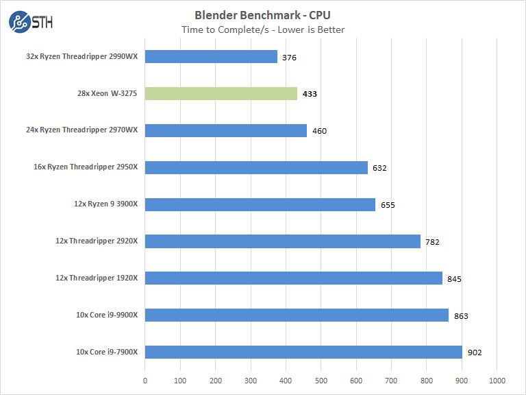 Supermicro X11SPA T Blender Benchmark