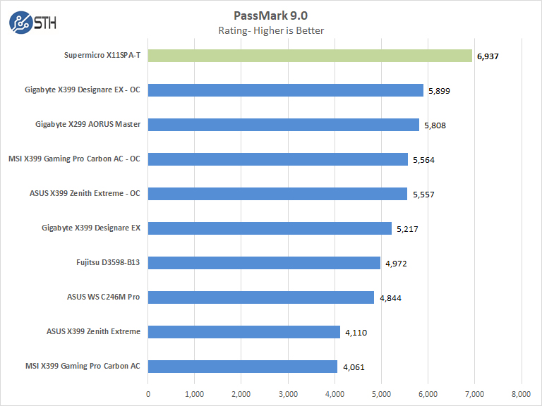 Supermicro X11SPA T Passmark