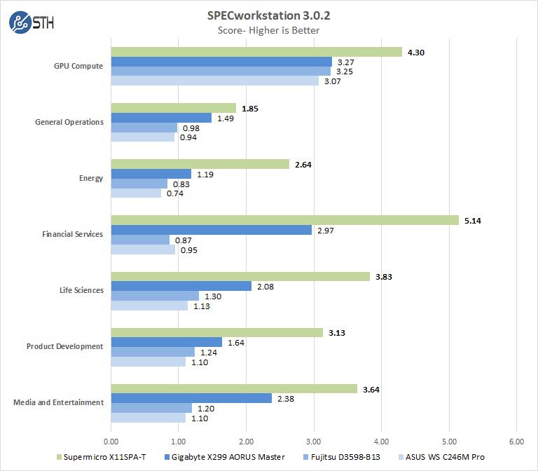 Supermicro X11SPA T SPECworkstation