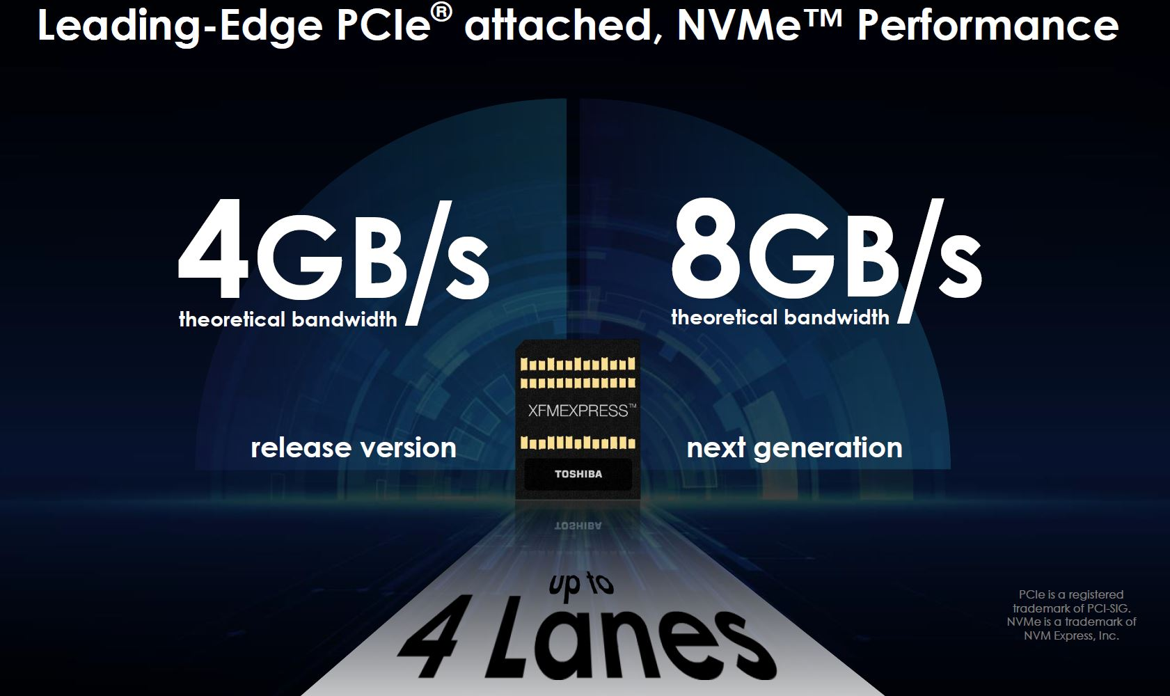 Toshiba XFMEXPRESS PCIe Gen3 And Gen4 Speeds