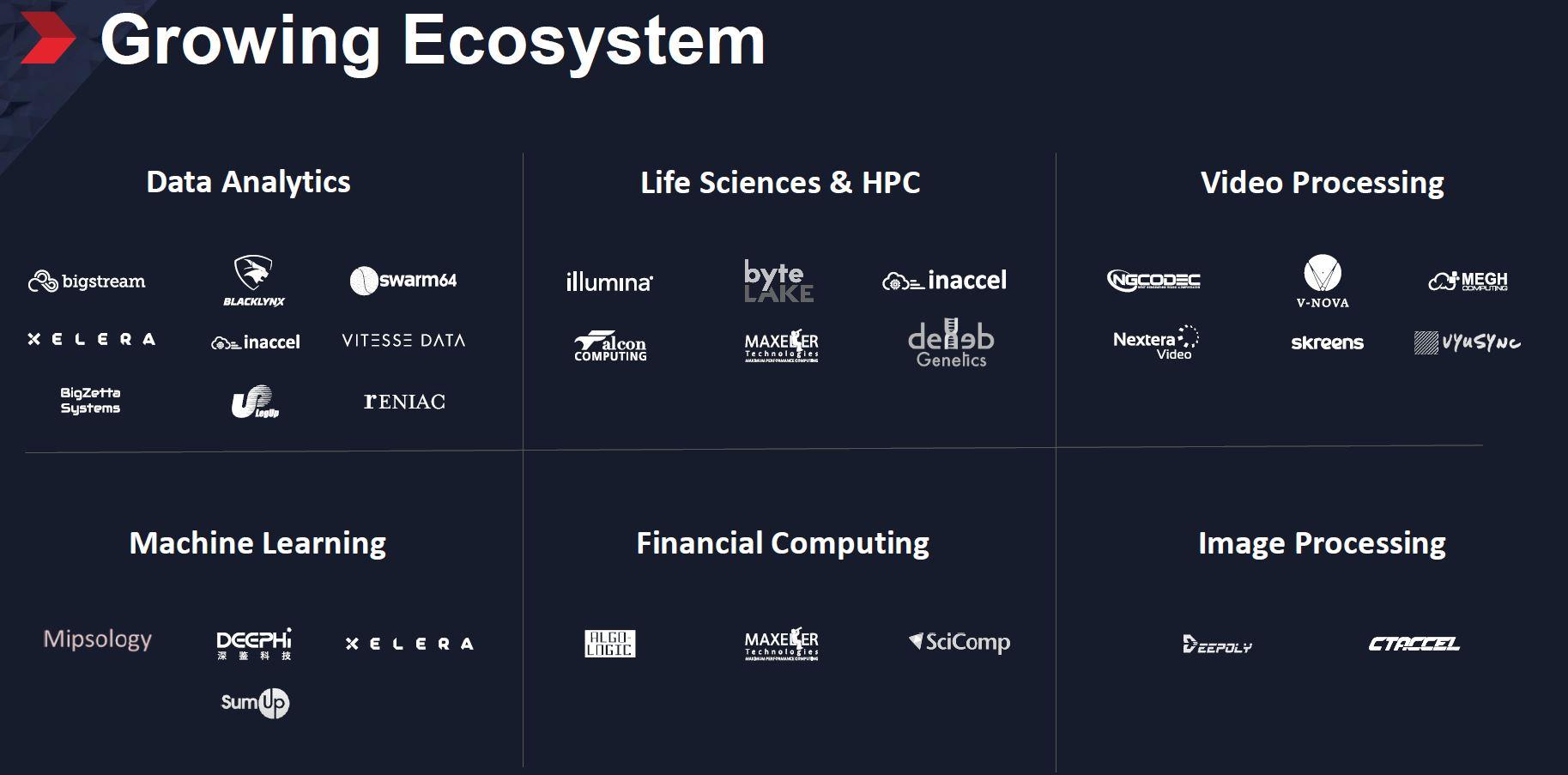 Xilinx Alveo Ecosystem Domains