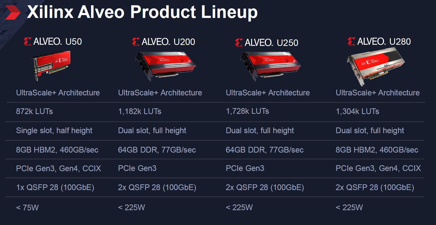 Xilinx Alveo Lineup August 2019