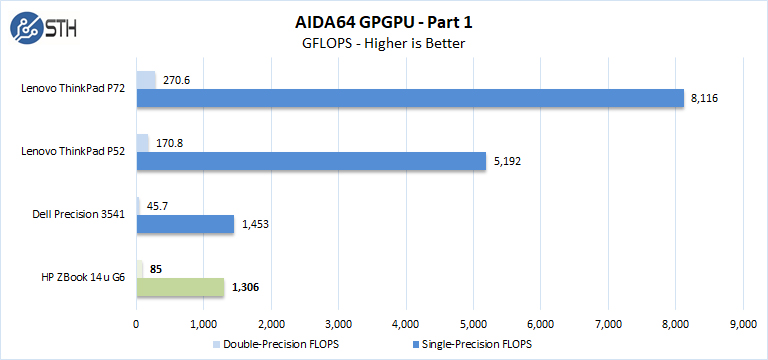 ZBook 14u G6 AIDA64 GPGPU Part 1