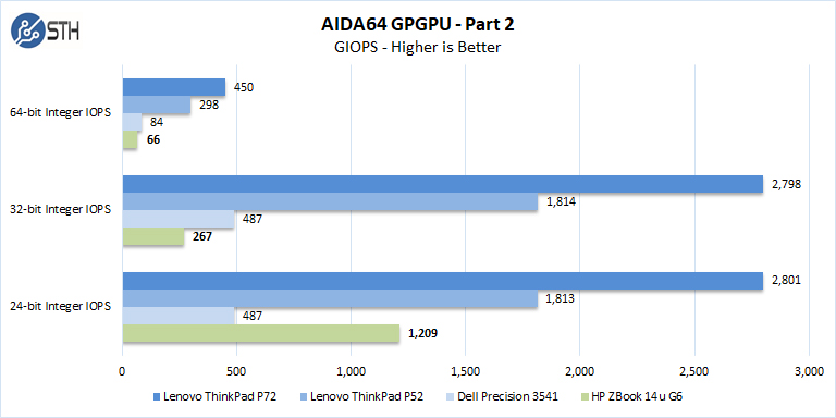 ZBook 14u G6 AIDA64 GPGPU Part 2