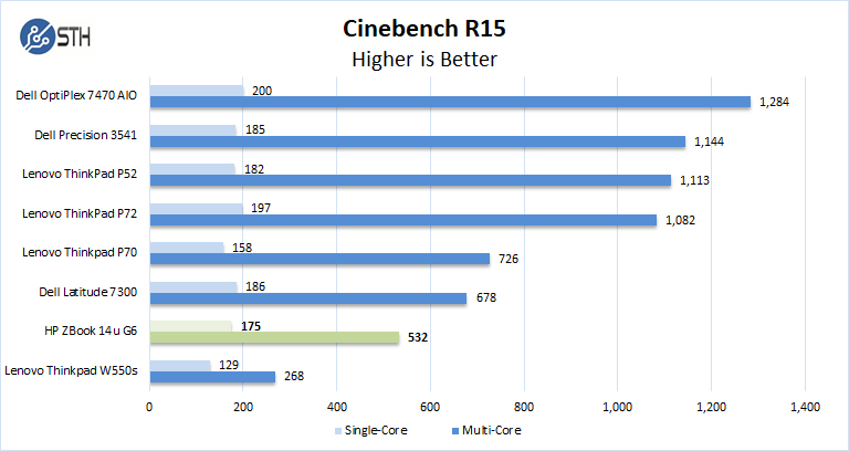 ZBook 14u G6 Cinebench