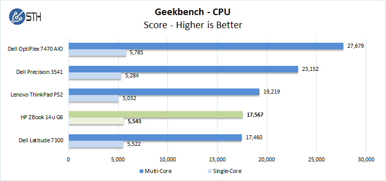 ZBook 14u G6 Geekbench