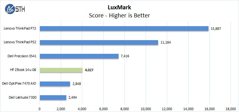 ZBook 14u G6 LuxMark