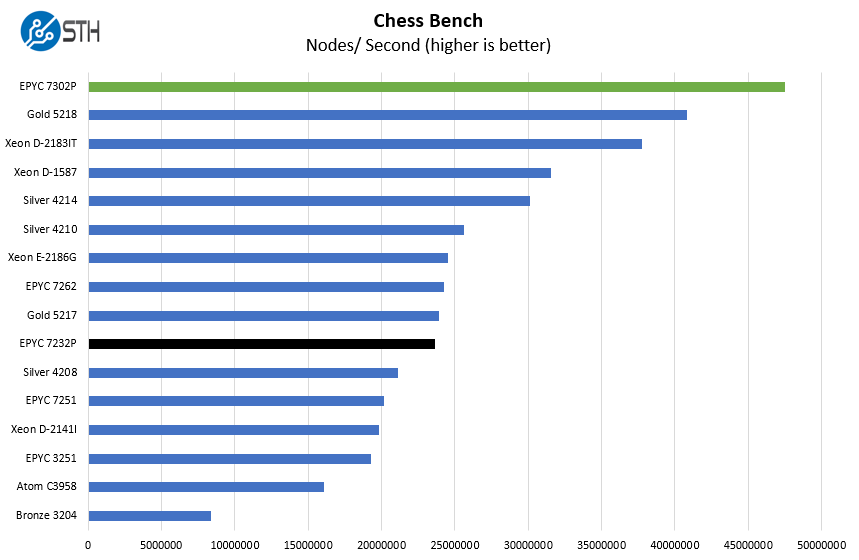 AMD EPYC 7232P Chess Benchmark