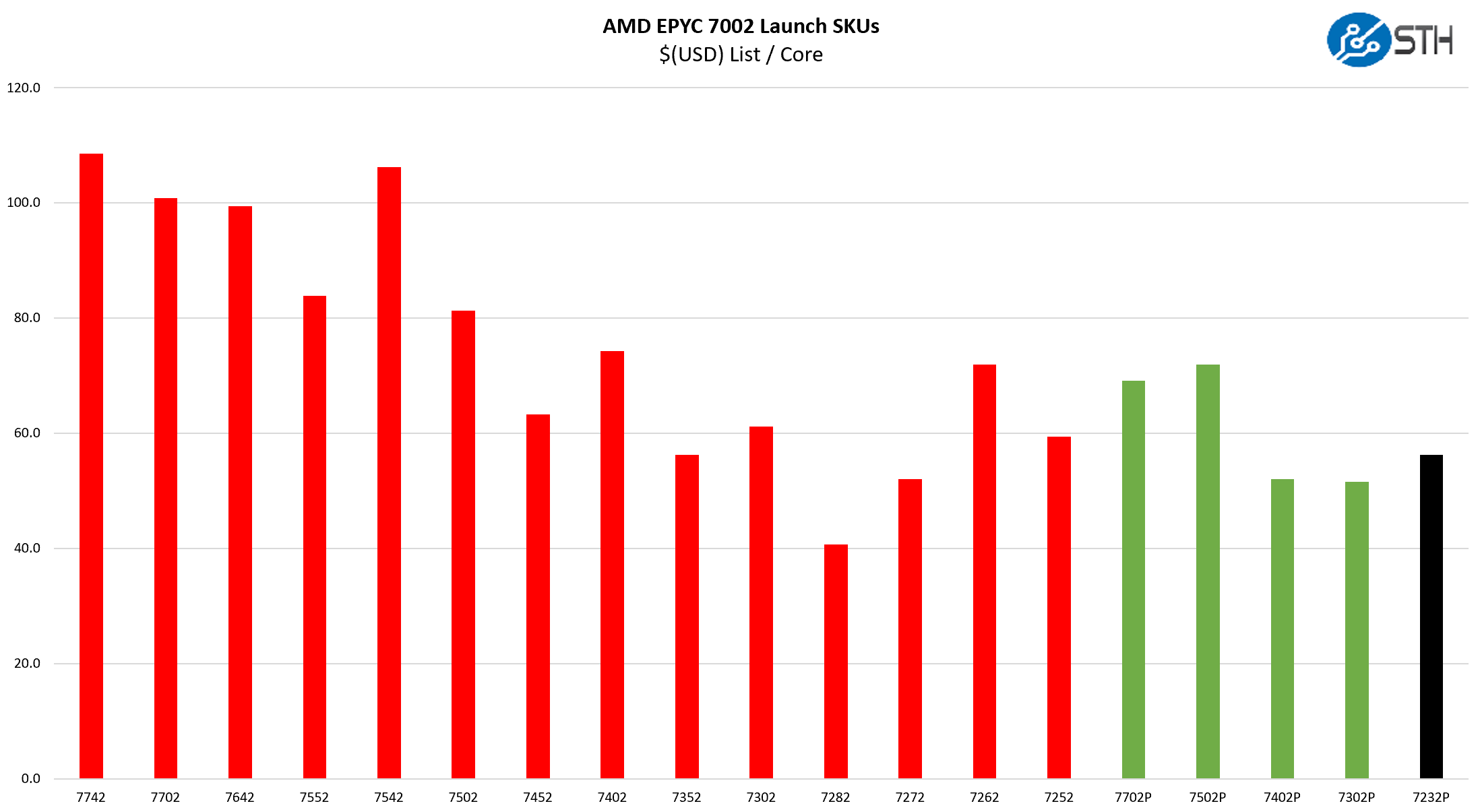 AMD EPYC 7232P Compared To AMD Alternatives