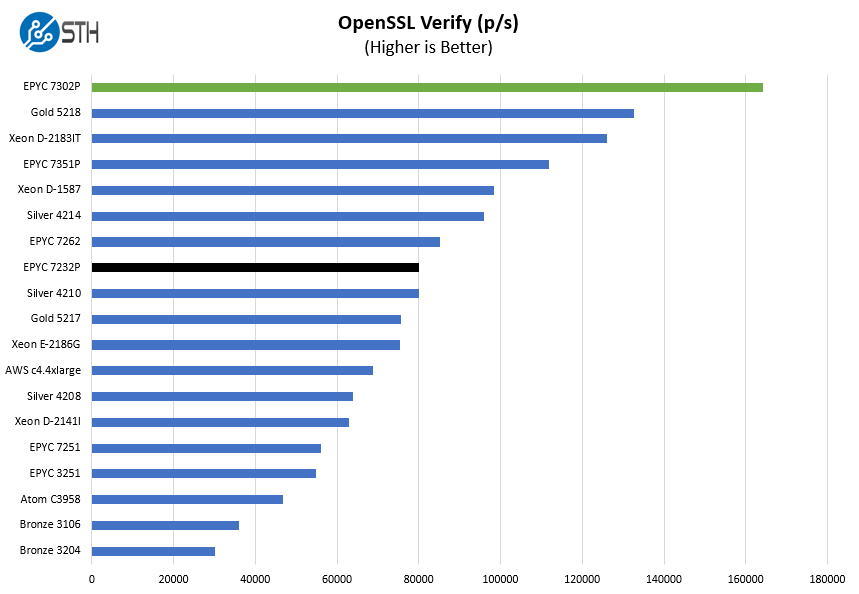 AMD EPYC 7232P OpenSSL Verify Benchmark