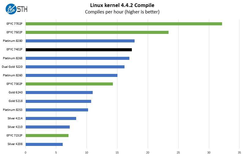 AMD EPYC 7402P Linux Kernel Compile Benchmarks