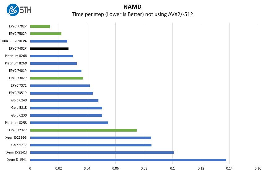 AMD EPYC 7402P NAMD Benchmark