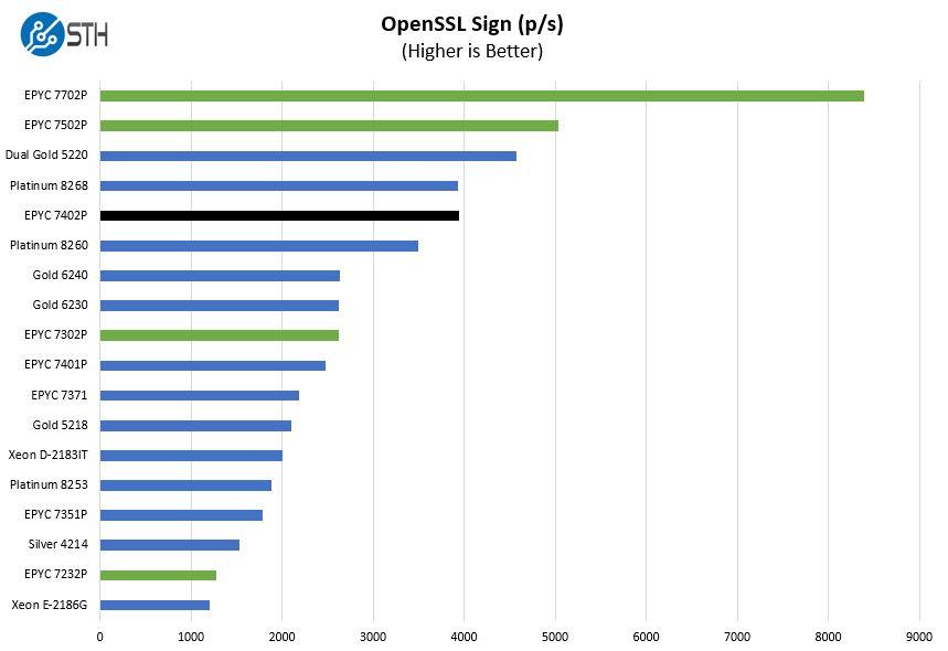 AMD EPYC 7402P OpenSSL Sign Benchmark