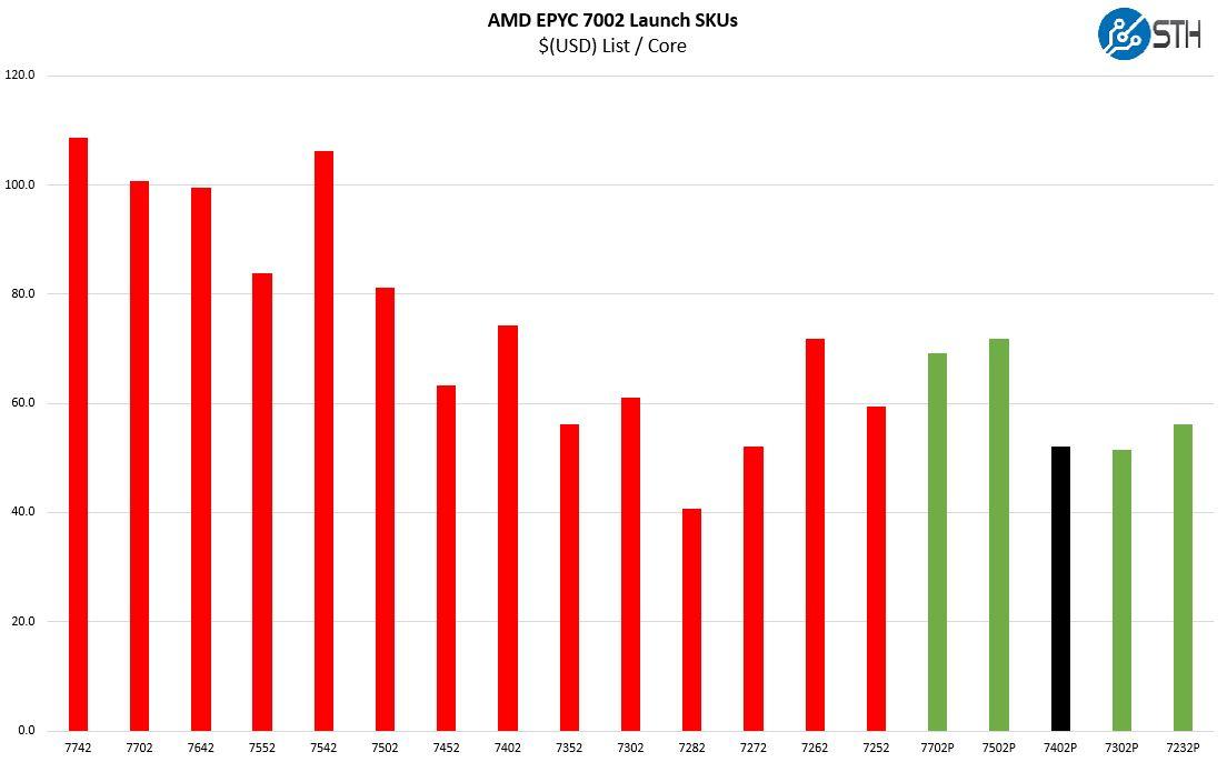 AMD EPYC 7402P In 7002 Series Cost Per Core