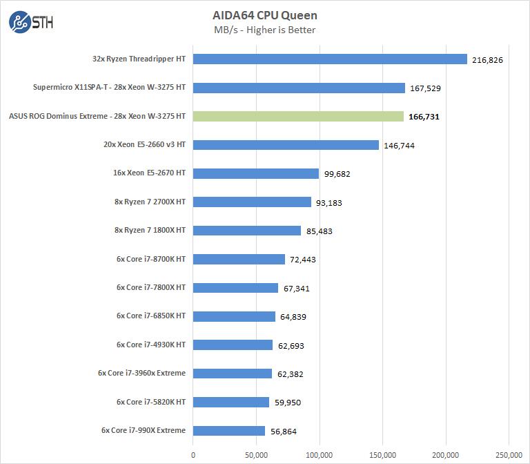 ASUS ROG Dominus Extreme AIDA64 CPU Queen