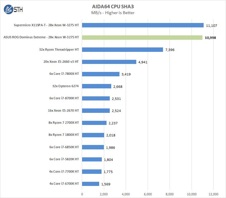 ASUS ROG Dominus Extreme AIDA64 CPU SHA3