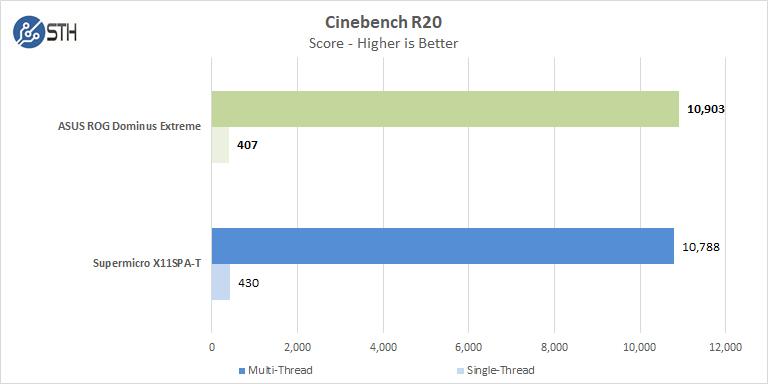 ASUS ROG Dominus Extreme Cinebench R20