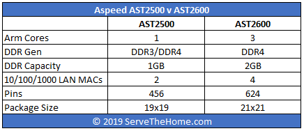 Aspeed 2600 Key Facts Table