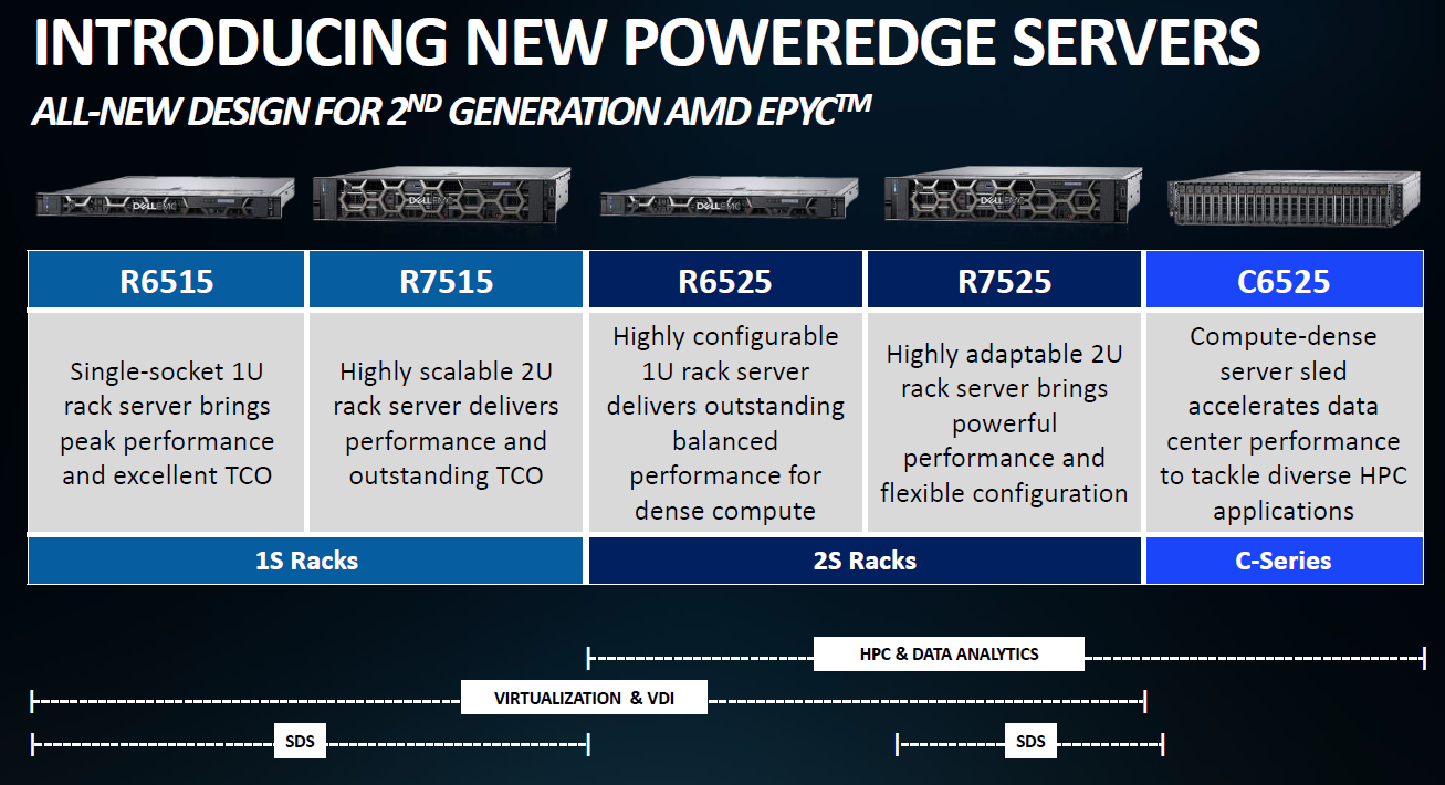 Dell EMC PowerEdge Launch Server Models For AMD EPYC 7002 Series
