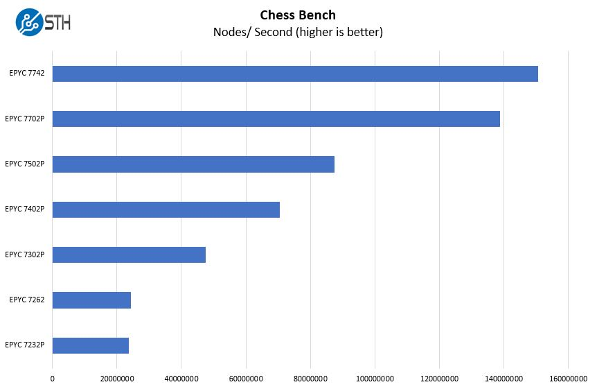 Gigabyte R272 Z32 Chess Benchmark