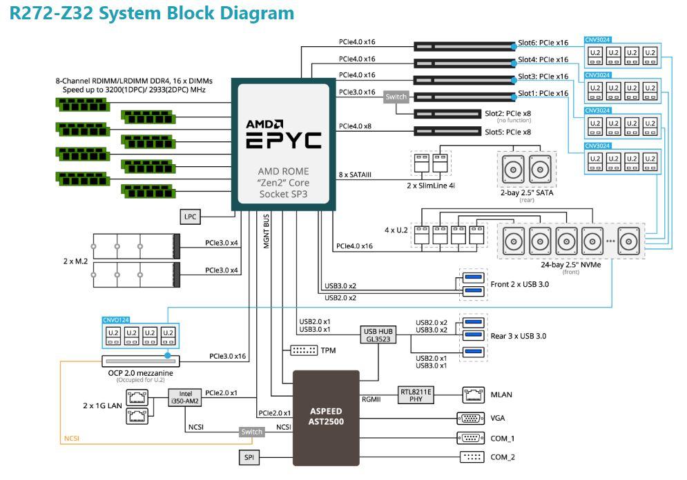 Gigabyte R272 Z32 System Block Diagram